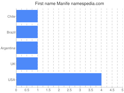 Given name Manife