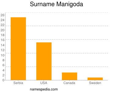 Surname Manigoda