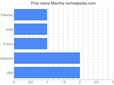 Given name Maniha
