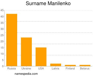 Surname Manilenko