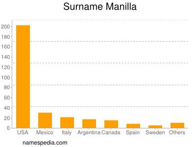 Surname Manilla