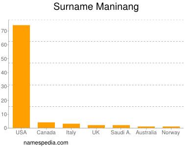 Surname Maninang