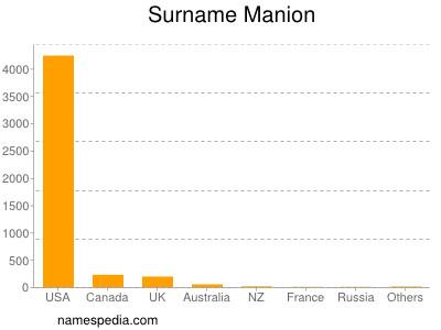 Surname Manion
