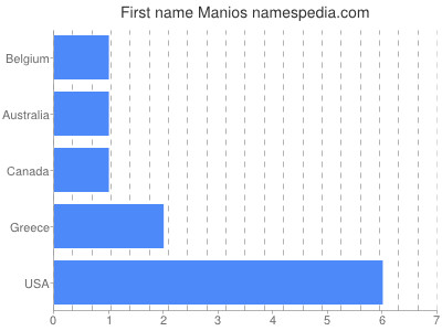 Given name Manios