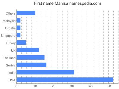 Vornamen Manisa