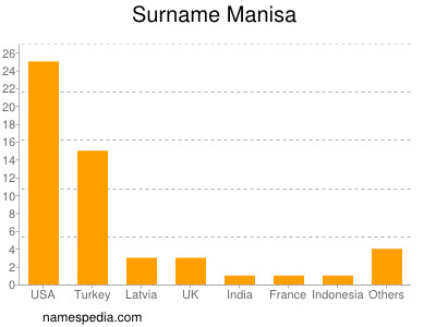 Familiennamen Manisa
