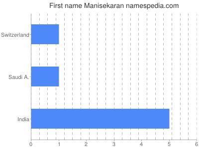 Given name Manisekaran