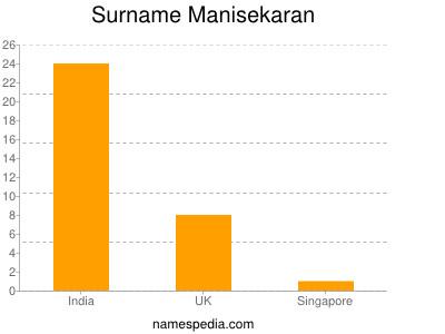 Surname Manisekaran
