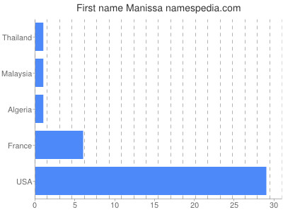 Given name Manissa