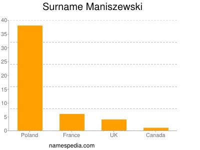 Surname Maniszewski