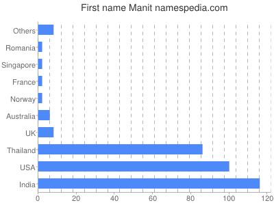 prenom Manit