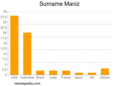 Surname Maniz