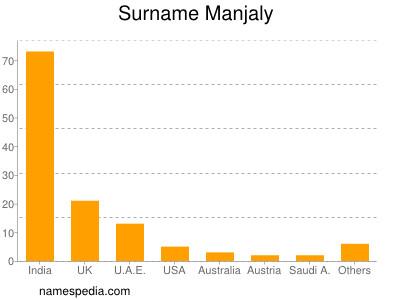 Surname Manjaly
