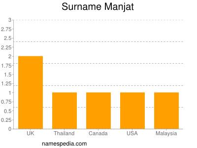 Surname Manjat