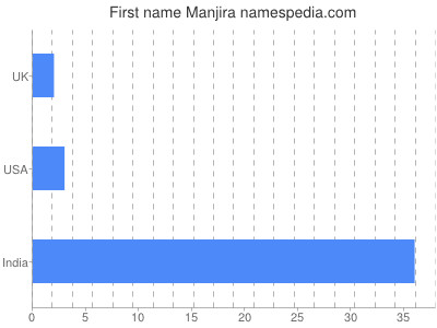 Given name Manjira