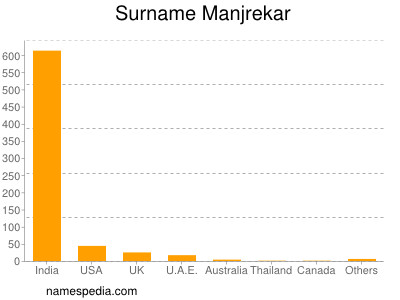 Surname Manjrekar