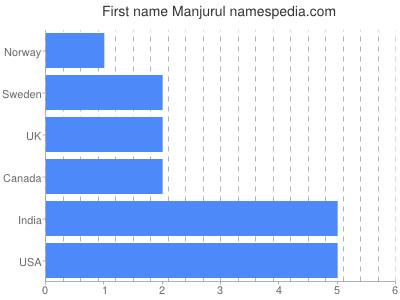 Given name Manjurul