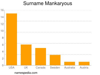 Surname Mankaryous