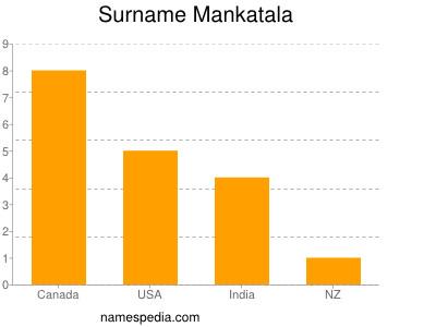 Surname Mankatala