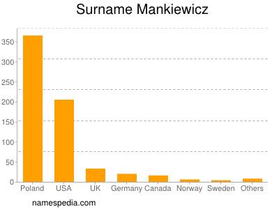 Surname Mankiewicz