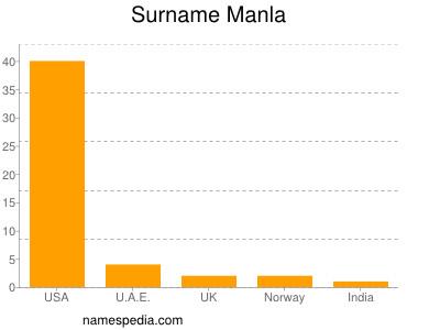 Surname Manla