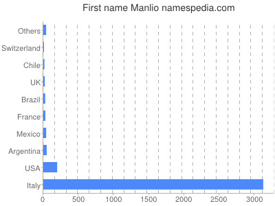 Given name Manlio