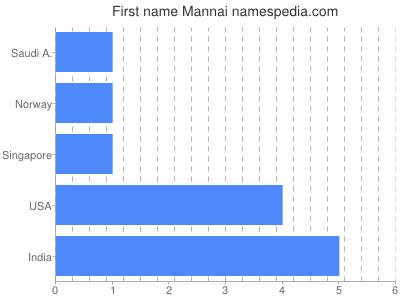 Given name Mannai