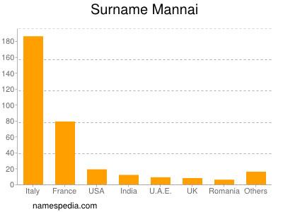 Surname Mannai