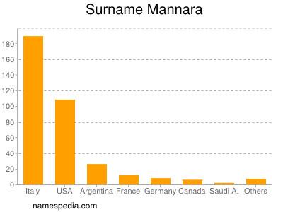 Surname Mannara