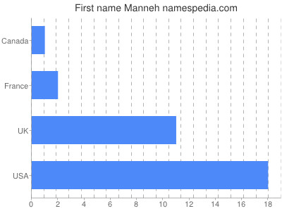 Given name Manneh