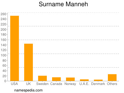 Surname Manneh
