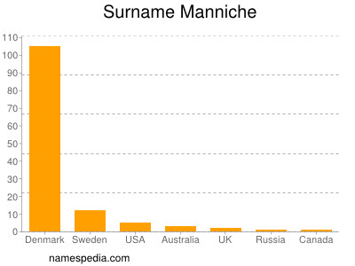 Surname Manniche