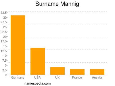 nom Mannig