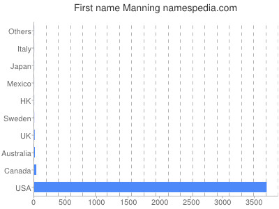 Given name Manning
