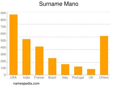 Surname Mano