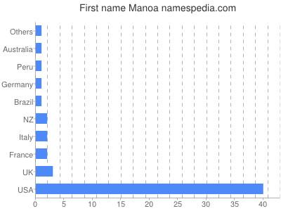 Given name Manoa