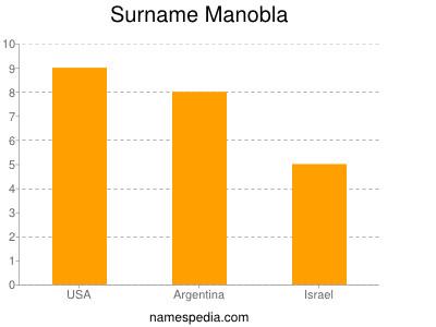 Surname Manobla