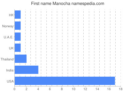 Given name Manocha