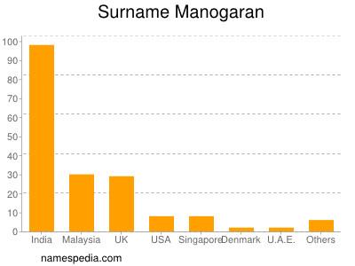 Familiennamen Manogaran