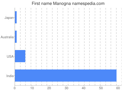 Given name Manogna
