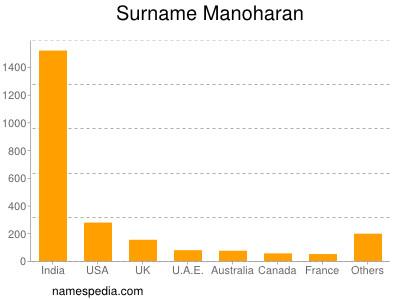 Surname Manoharan