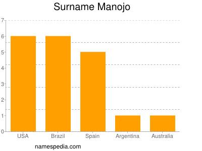 Surname Manojo