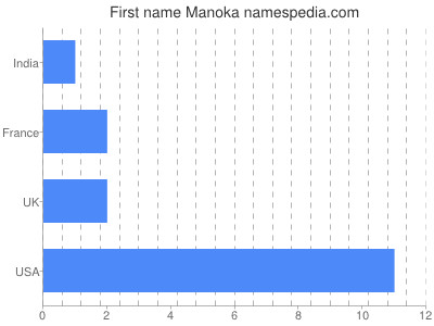 Given name Manoka