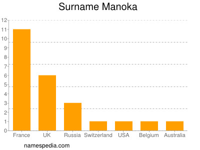 Surname Manoka