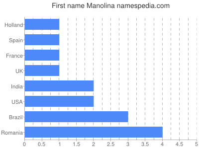 Given name Manolina