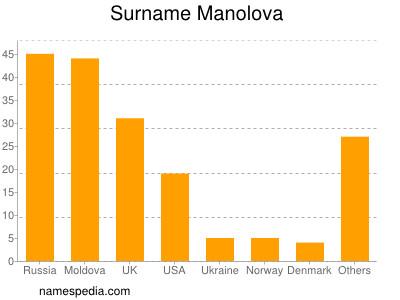 nom Manolova