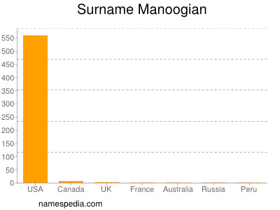 Surname Manoogian
