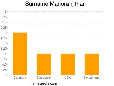 Surname Manoranjithan