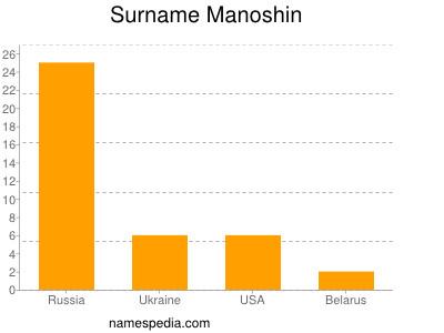Surname Manoshin