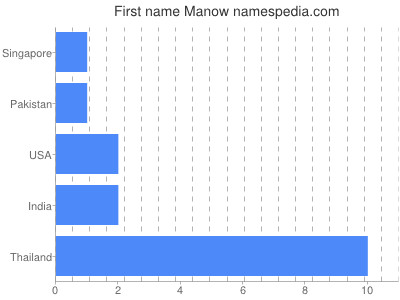 Given name Manow